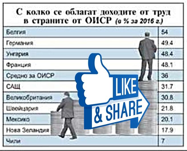 Българите плащат два пъти повече данъци и осигуровки от швейцарците
