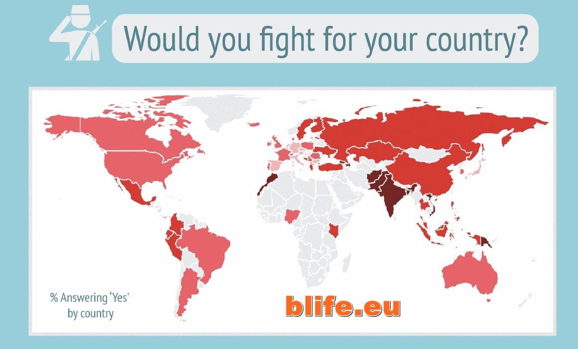 Половината българи не биха се сражавали за родината