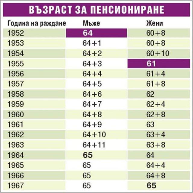 В България мъжете умират по-рано