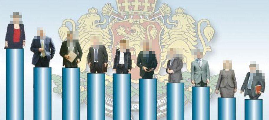 Вижте кой Български политик взима над 52 000 лева заплата!