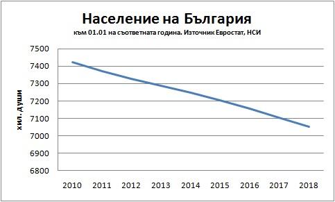 Вижте как ГЕРБ разсипаха България за 10 години – графики и цифри, от които ще ви настръхнат косите
